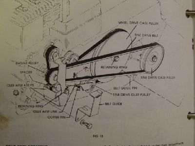 troy bilt rototiller parts manual